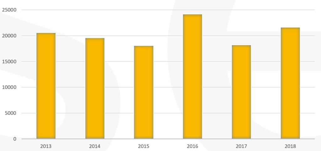 Semios réalise un chiffre d'affaires annuel de 20 M€ en moyenne